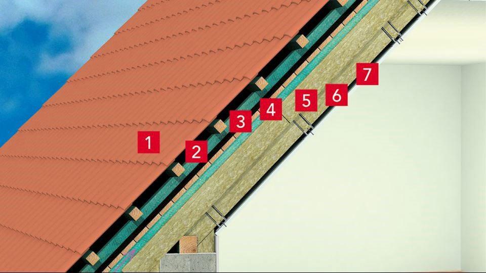 A tető szerkezetének rétegeinek a hőszigetelése