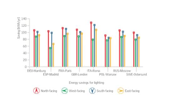 Tetőablakok hozzáadásának hatása az energiatakarékosságra ábra