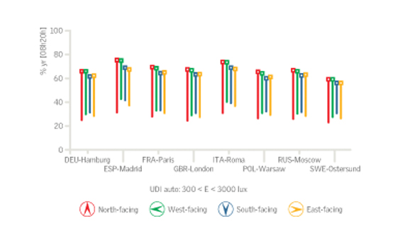 Természetes napfény mennyiségének növekedését mutató ábra tetőablakok esetén